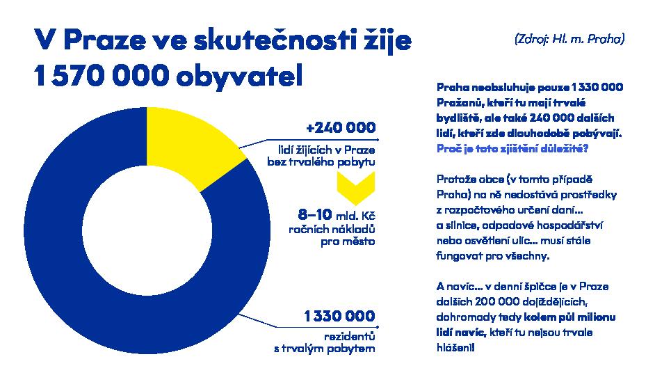 Počet obyvatel v Praze